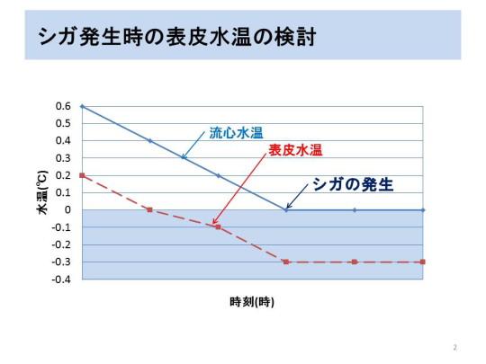 シガ発生時の表皮水温の検討2.JPG